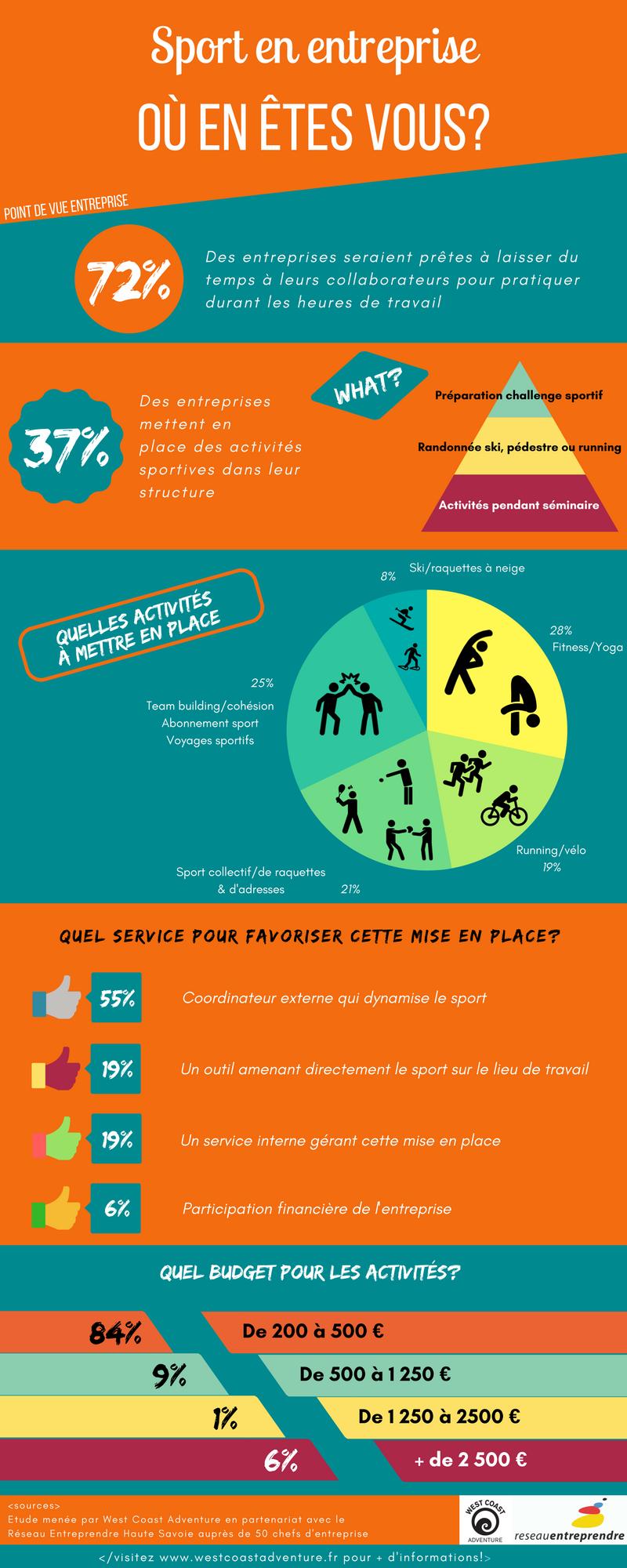 Statistiques mise en place de sport en entreprise.png